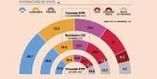 Partido Popular ganaría comicios generales de este domingo, pero no lograría la mayoría