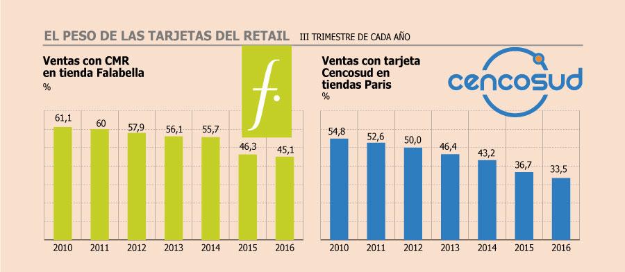 Ventas con tarjetas del retail en multitiendas caen hasta 30% en 10 ... d244e50e8bcc