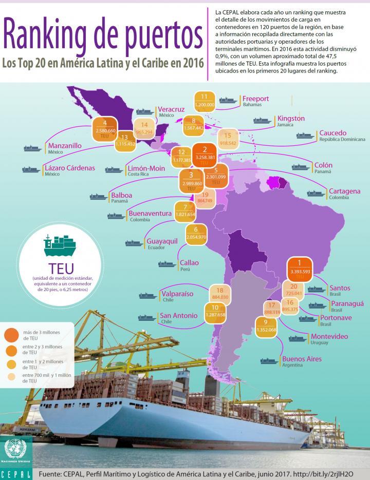 En América Latina y el Caribe cae el comercio exterior