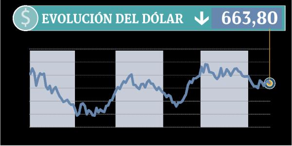 Bancos Creen Que Súper Ciclo Del Dólar Terminó Y En Chile Anotará Fuerte Baja Este