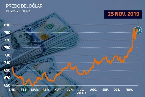 El Dólar En Chile Hoy Diario Financiero