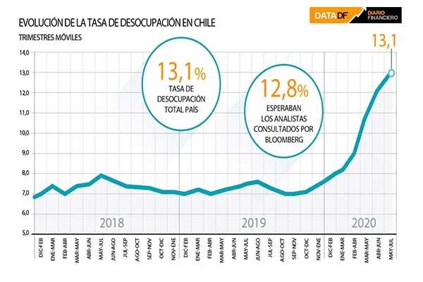 Desempleo en Chile sigue escalando y superó el 13% en el trimestre  mayo-julio - Diario Financiero