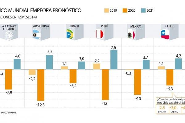 """Marcel le pone paños fríos al repunte económico en Chile y la región: """"Aún  no se observa una recuperación vigorosa"""" - Diario Financiero"""